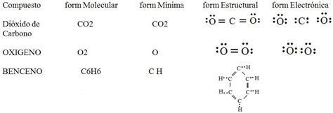 hermosas reacciones qu 237 micas capturadas en video formula quimica y simbolo quimico determinaci 243 n de f