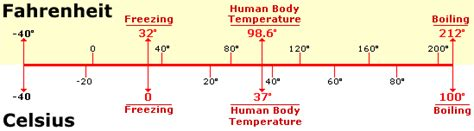 what is the room temperature in fahrenheit physical properties water chemistry temperature from discovery of estuarine environments doee