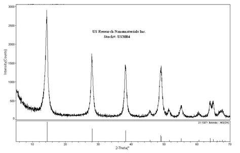 xrd pattern of aluminium oxide aluminum oxide gamma aluminum oxide