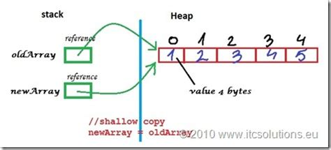 java pattern to convert one object to another tutorial java 6 how to copy values of an array into