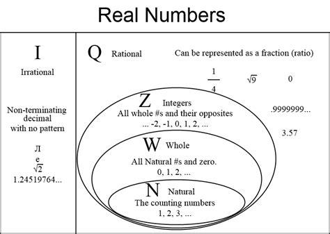 number sets diagram number sets
