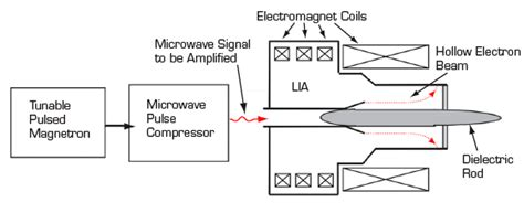 linear induction electron microwave sources bestmicrowave