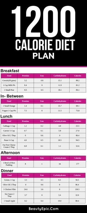 weight loss 1200 calories 1200 calorie meal plans weight loss day program