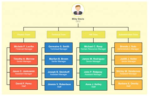 company organization chart template organizational chart templates for any organization