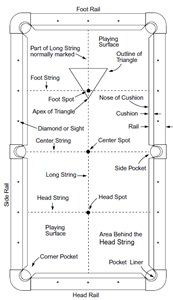 size of pool table billiards and pool table faqs