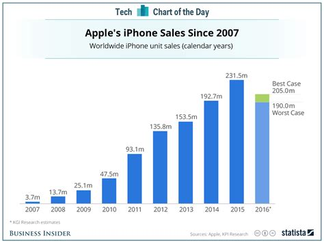 Iphone Sales by Apple Iphone Sales By Year Business Insider