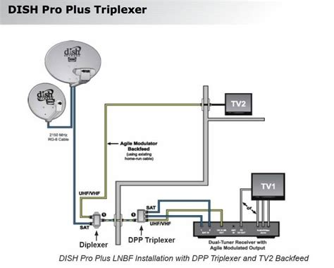 dish network wiring diagram wiring diagram and schematic
