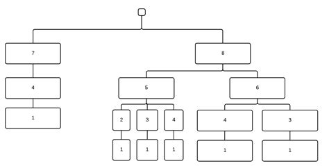 java pattern matching algorithm stack overflow pattern or algorithm to merge branches in tree structure