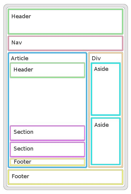 html5 template tag the html5 page structure
