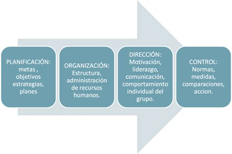control administrativo fases el control como fase del proceso administrativo el