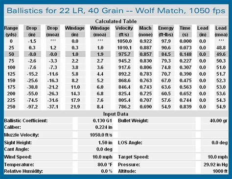 22 mag ballistics chart pin 22lr ballistics chart on pinterest