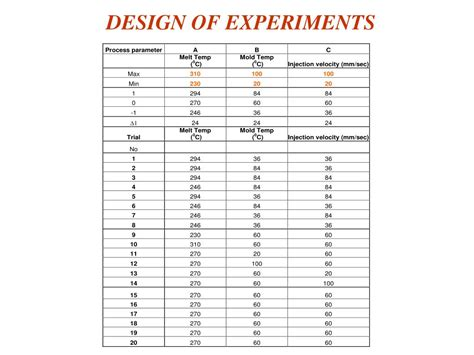 design of experiments ppt nano clay enhanced injection molded products s kenig