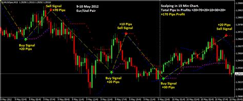 forex swing trading indicators the best and accurate forex indicators on earth of forex