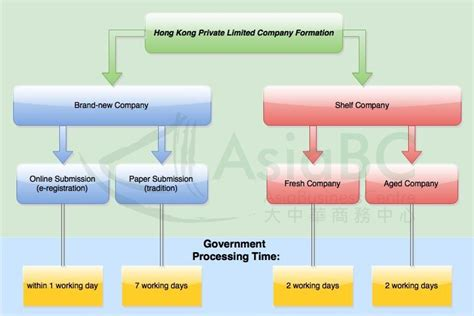 hong kong company formation option