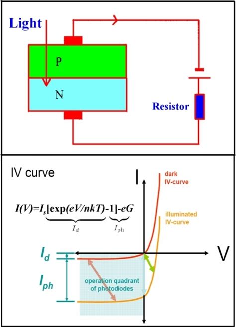 photodiode iv characteristics the schematic structure and i v characteristic of p n p open i