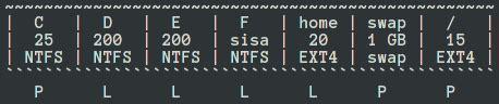 Hardisk Eksternal 200 Ribuan membuat partisi menggunakan cfdisk di linux sohibuna
