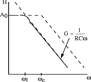 integrator circuit frequency response integration circuit