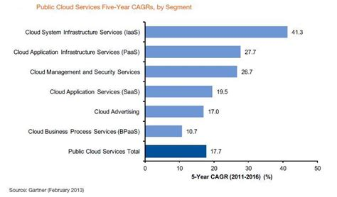 help desk to user ratio gartner cloud computing drives infrastructure as a service data