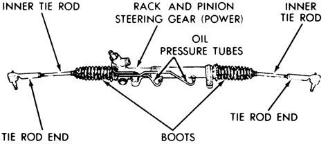 repair guides steering power rack and pinion