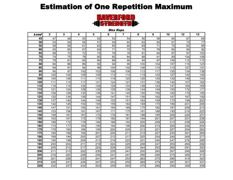 bench rep max chart 4 best images of weight rep chart 1 rep max chart bench