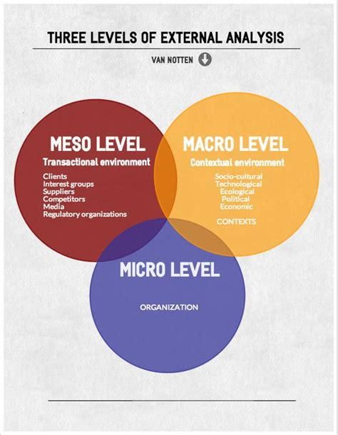 design practice meaning 3 levels of external analysis macro meso micro