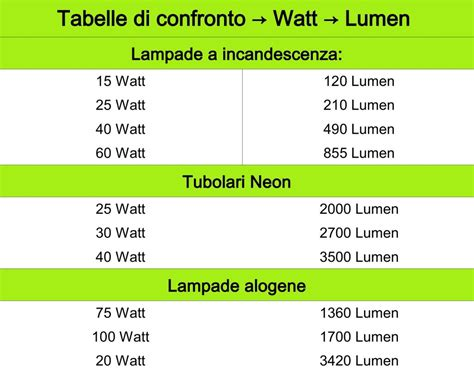 efficienza lade candele lumen watt efficacia ed efficienza nell quanta
