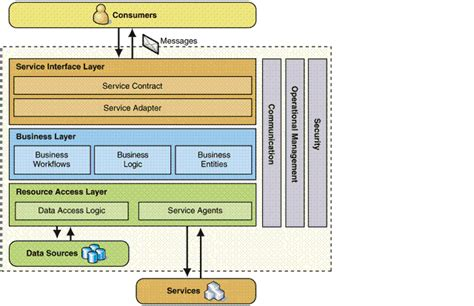 factory pattern web service welcome to dipen s world place for some brainstorming