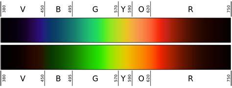 test blue light blocking glasses will plain red or orange lenses block blue light for sleep