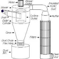 Dust Exhaust System Design Dust Collection Research Equipment