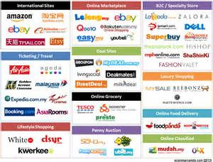 Brand In Malaysia fashion brands taking e commerce route for india entry deals4brands