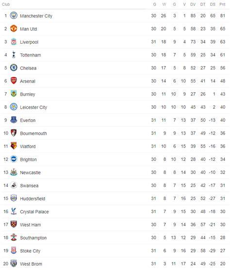 premier league tabelle torschützen der stand der dinge in den europ 228 ischen top ligen
