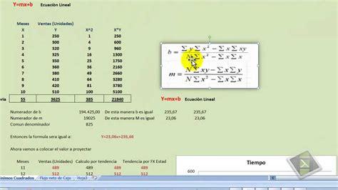 metodo de minimos cuadrados ejemplos resueltos metodos de minimos cuadrados vs pronostico de cifras by