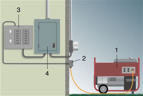 installing a portable generator outlet on your home