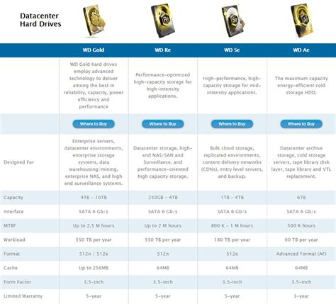 western digital colors what is the difference between western digital drives