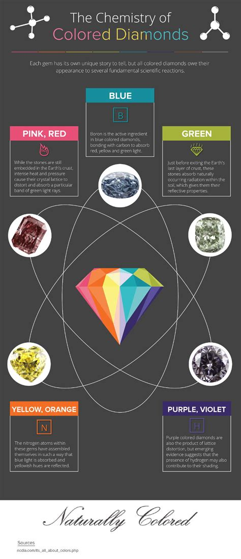how are colors made how are colored diamonds made treated