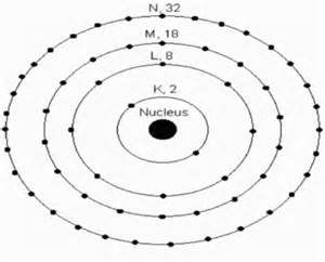 What Is Valance Electron Scienceconceptions Orbiting Electrons