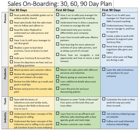 best 25 90 day plan ideas on pinterest financial peace