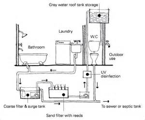 wastewater reuse system showing greywater feeding out the bathroom piece small fashion trends