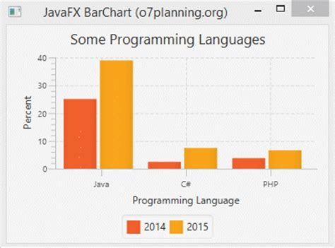 javafx layout event javafx barchart and stackedbarchart tutorial