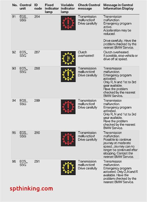 bmw dashboard warning lights chart bmw dash light meanings decoratingspecial com