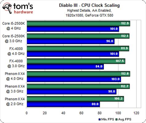 cpu bench marks cpu benchmarks diablo iii performance benchmarked