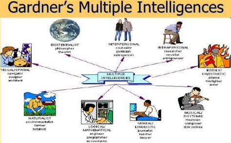 diversi tipi di intelligenza intelligenza umana ecco quali sono i 9 tipi secondo gardner