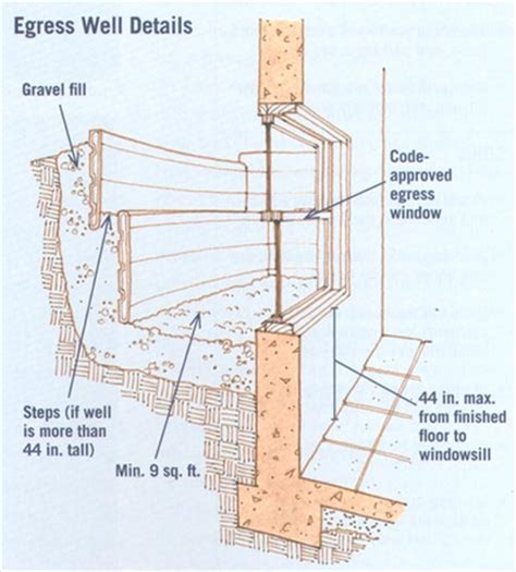 Basement Windows Egress by In Laws Outlaws And Granny Flats Cool Tools