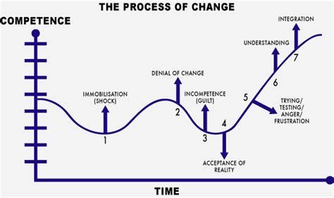 what are resistors to change change and resistance to change leadership