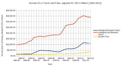 Mba Tuition Cost Ucla by Ucla Tuition Fees Breakdown And Student Loan Debt