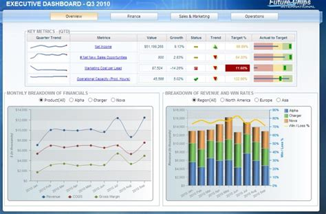 Cognos Dashboard Templates Level Up Dashboards With Cognos Analytics Lodestar Solutions