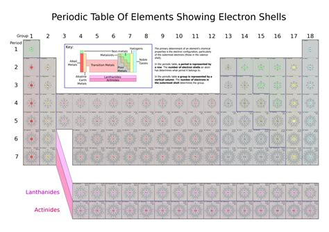 printable periodic table with electron shells the gallery for gt printable advanced periodic table of