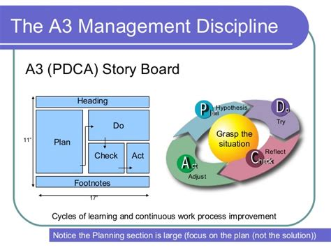 a3 management method presentation