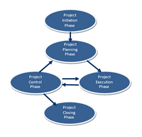 implementation methodology template project implementation methodology rifle