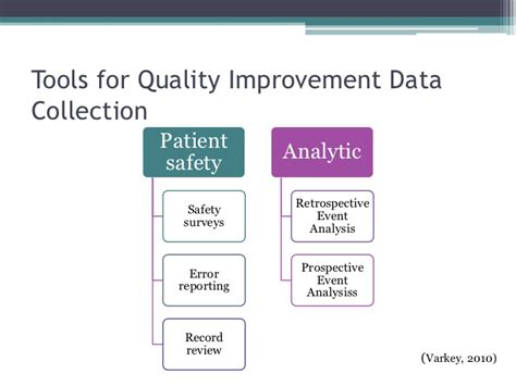 quality improvement in nursing